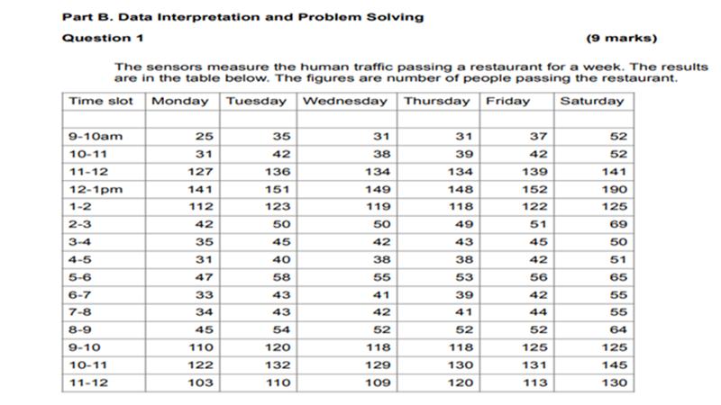 Part B. Data Interpretation and Problem Solving